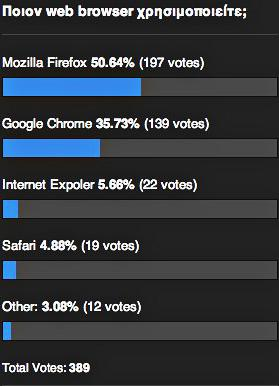 web browser poll results